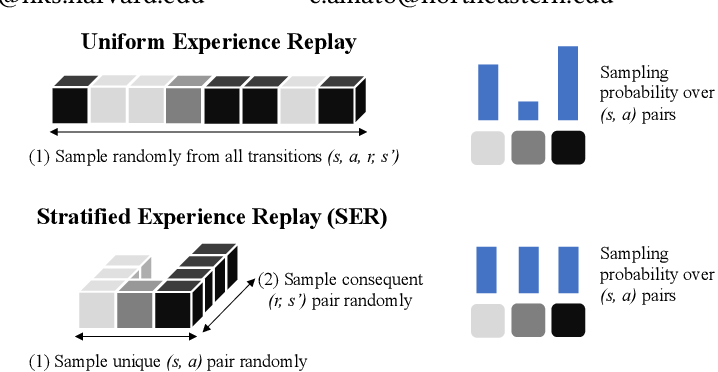 Figure 1 for Stratified Experience Replay: Correcting Multiplicity Bias in Off-Policy Reinforcement Learning