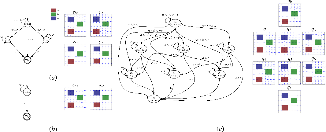 Figure 1 for Automata-Guided Hierarchical Reinforcement Learning for Skill Composition