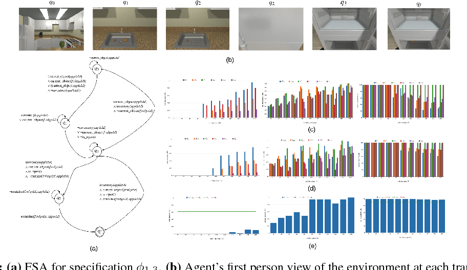 Figure 2 for Automata-Guided Hierarchical Reinforcement Learning for Skill Composition