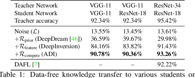 Figure 1 for Dreaming to Distill: Data-free Knowledge Transfer via DeepInversion