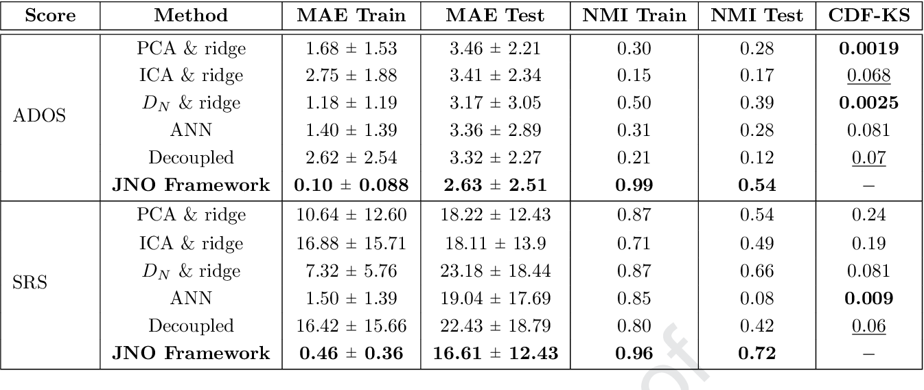 Figure 4 for A Joint Network Optimization Framework to Predict Clinical Severity from Resting State Functional MRI Data