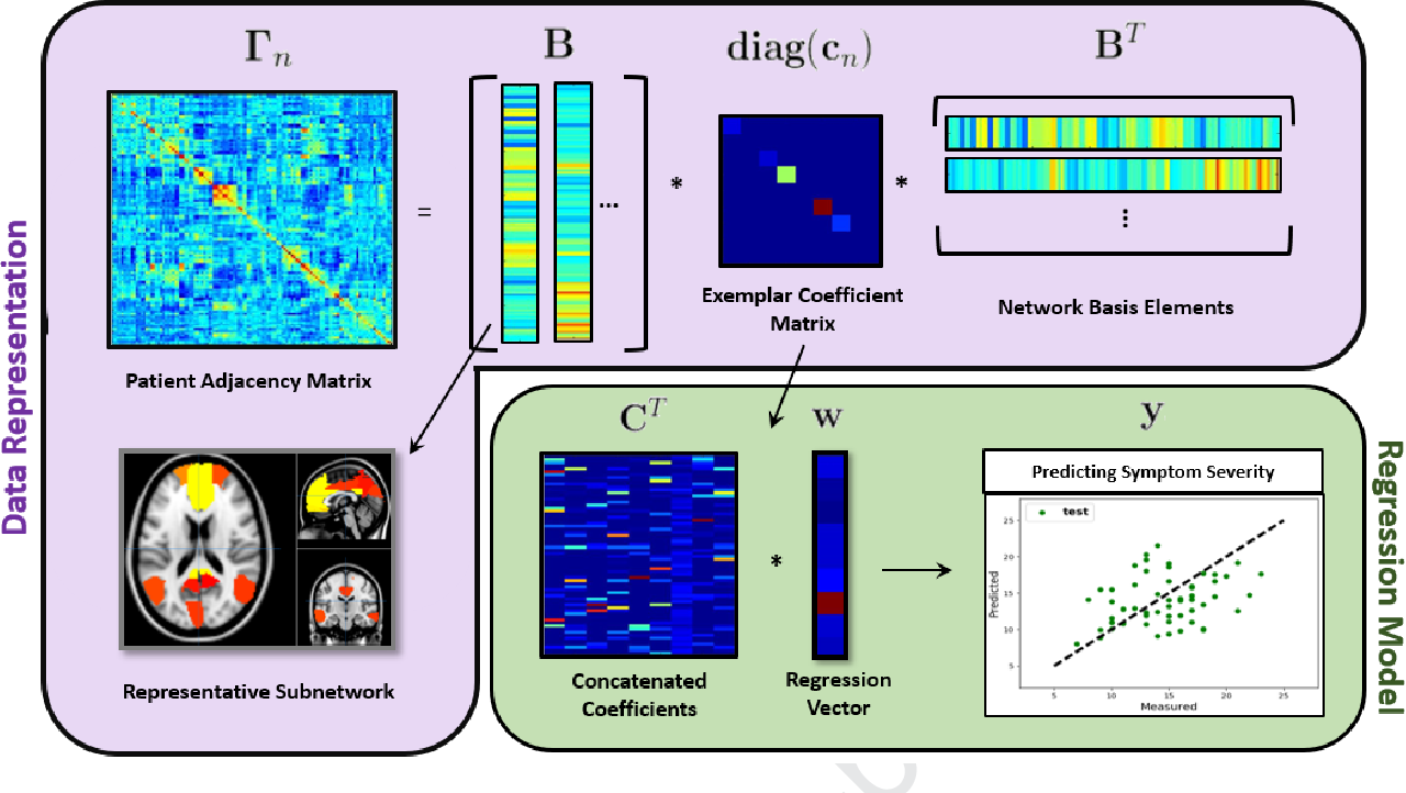 Figure 3 for A Joint Network Optimization Framework to Predict Clinical Severity from Resting State Functional MRI Data