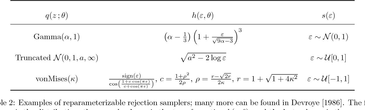 Figure 4 for Reparameterization Gradients through Acceptance-Rejection Sampling Algorithms