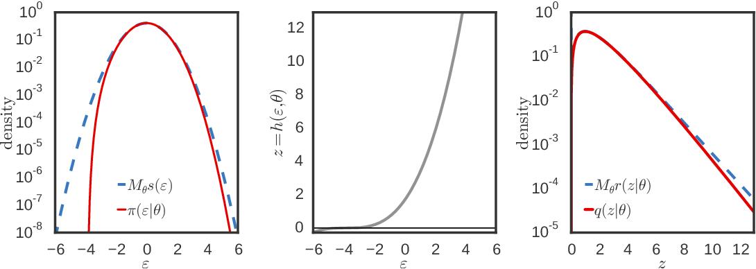 Figure 1 for Reparameterization Gradients through Acceptance-Rejection Sampling Algorithms
