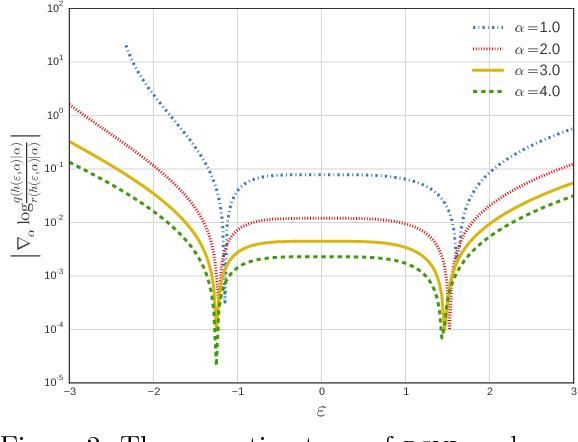 Figure 3 for Reparameterization Gradients through Acceptance-Rejection Sampling Algorithms