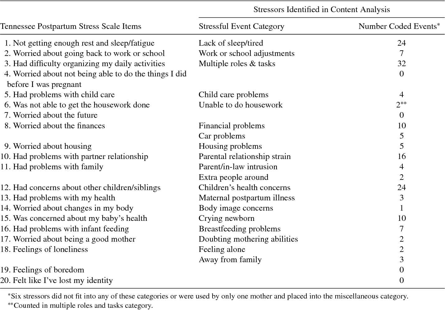 Table 3 from Postpartum stressors: a content analysis  - Semantic