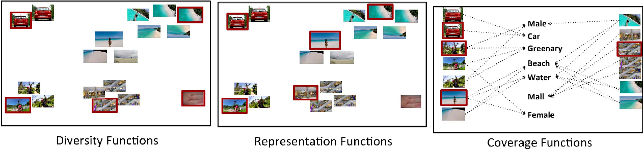 Figure 1 for Demystifying Multi-Faceted Video Summarization: Tradeoff Between Diversity,Representation, Coverage and Importance