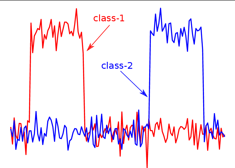 Figure 4 for InceptionTime: Finding AlexNet for Time Series Classification