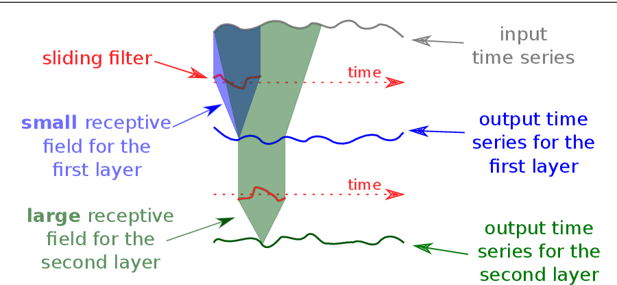 Figure 3 for InceptionTime: Finding AlexNet for Time Series Classification