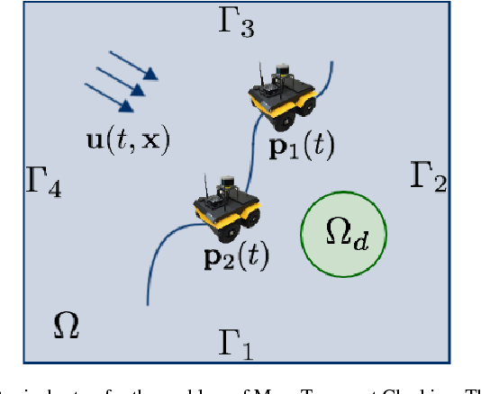 Figure 1 for Deep Learning for Robotic Mass Transport Cloaking