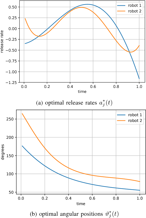 Figure 4 for Deep Learning for Robotic Mass Transport Cloaking