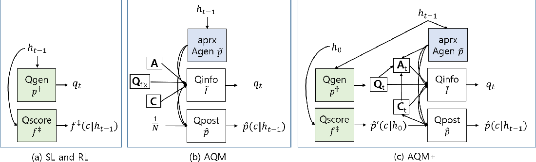 Figure 3 for Large-Scale Answerer in Questioner's Mind for Visual Dialog Question Generation