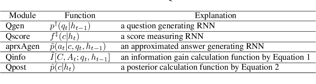 Figure 2 for Large-Scale Answerer in Questioner's Mind for Visual Dialog Question Generation