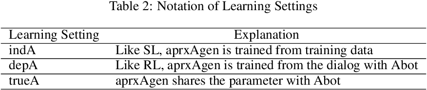 Figure 4 for Large-Scale Answerer in Questioner's Mind for Visual Dialog Question Generation