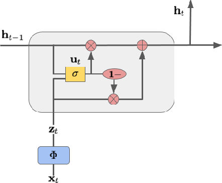 Figure 1 for MinimalRNN: Toward More Interpretable and Trainable Recurrent Neural Networks