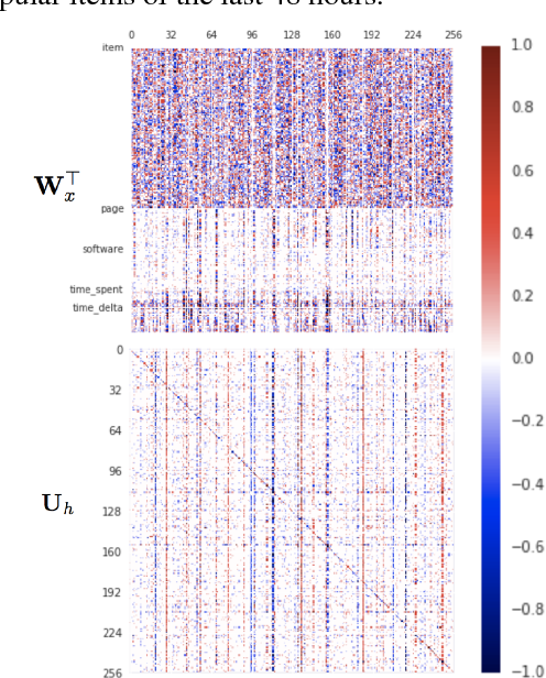 Figure 3 for MinimalRNN: Toward More Interpretable and Trainable Recurrent Neural Networks