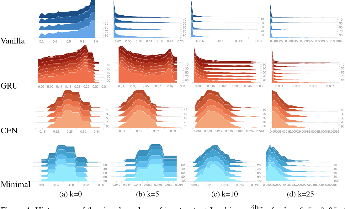Figure 4 for MinimalRNN: Toward More Interpretable and Trainable Recurrent Neural Networks
