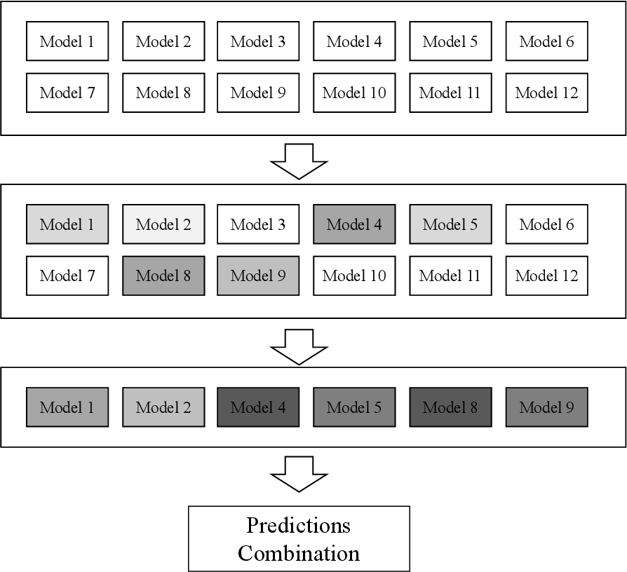 Figure 3 for Enhancing the Diversity of Predictions Combination by Negative Correlation Learning