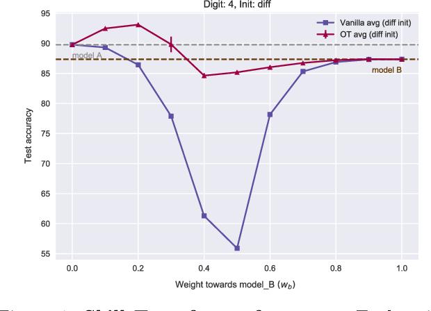 Figure 2 for Model Fusion via Optimal Transport