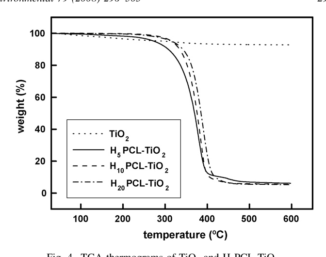 Figure 4 from Suppression of dioxin emission in incineration