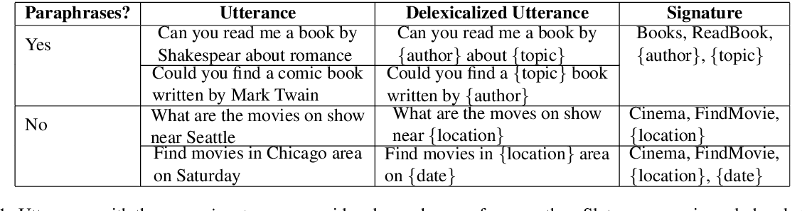 Figure 1 for Delexicalized Paraphrase Generation