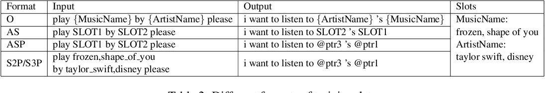 Figure 3 for Delexicalized Paraphrase Generation