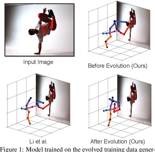 Figure 1 for Cascaded deep monocular 3D human pose estimation with evolutionary training data