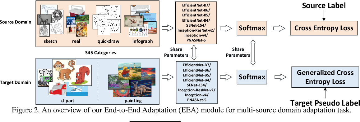 Figure 2 for Multi-Source Domain Adaptation and Semi-Supervised Domain Adaptation with Focus on Visual Domain Adaptation Challenge 2019