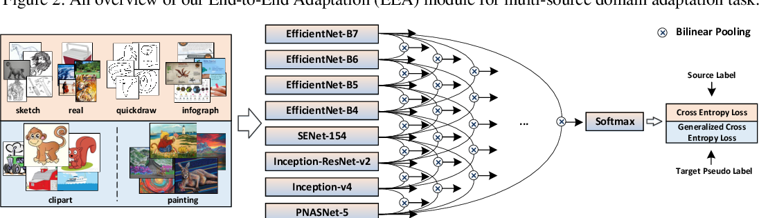 Figure 4 for Multi-Source Domain Adaptation and Semi-Supervised Domain Adaptation with Focus on Visual Domain Adaptation Challenge 2019