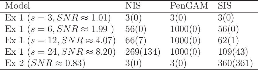 Figure 1 for Nonparametric Independence Screening in Sparse Ultra-High Dimensional Additive Models