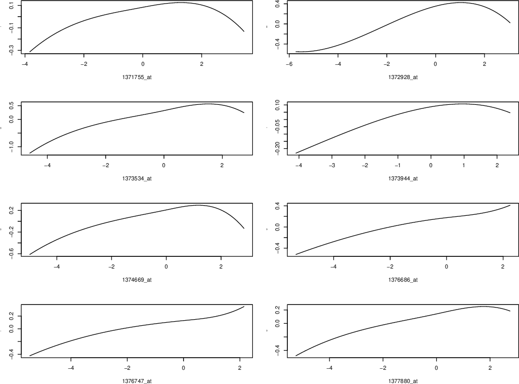 Figure 2 for Nonparametric Independence Screening in Sparse Ultra-High Dimensional Additive Models