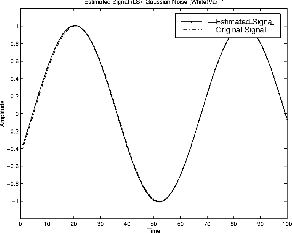 figure 3 from harmonic signals in multiplicative noise