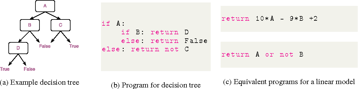 Figure 1 for Programs as Black-Box Explanations