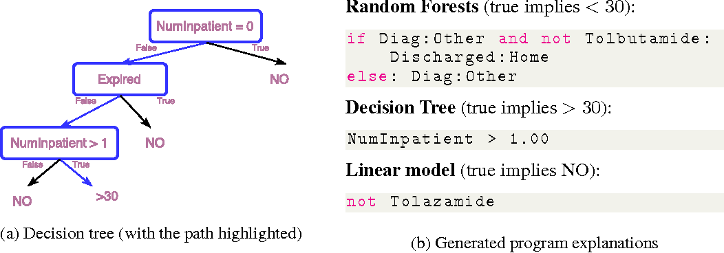Figure 4 for Programs as Black-Box Explanations