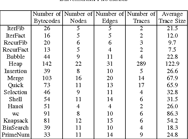 Table Ii From Detecting Code Theft Via A Static Instruction Trace