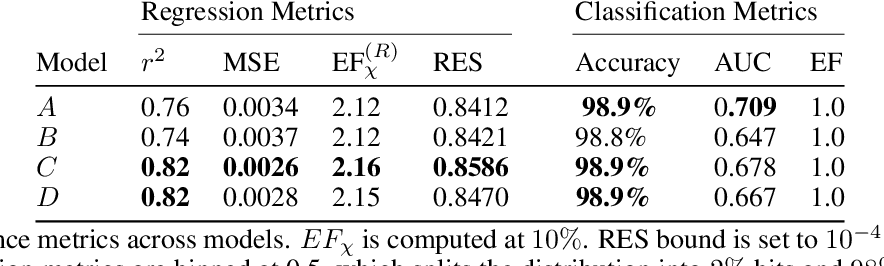 Figure 1 for Regression Enrichment Surfaces: a Simple Analysis Technique for Virtual Drug Screening Models