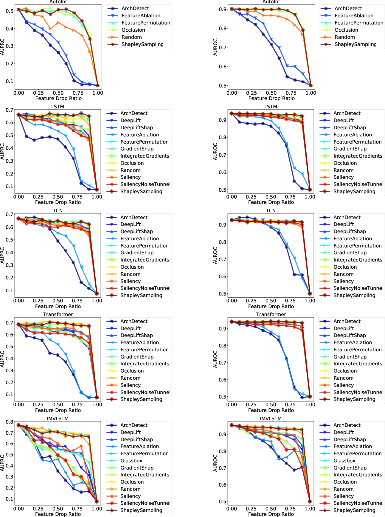 Figure 2 for MIMIC-IF: Interpretability and Fairness Evaluation of Deep Learning Models on MIMIC-IV Dataset