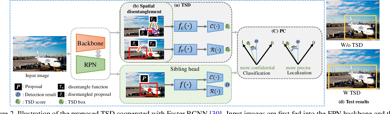 Figure 3 for Revisiting the Sibling Head in Object Detector