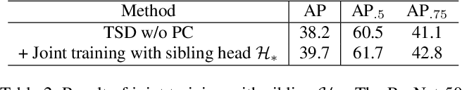 Figure 4 for Revisiting the Sibling Head in Object Detector