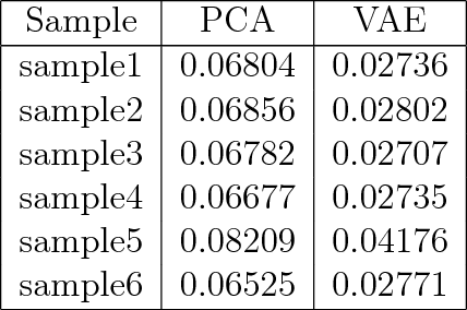 Figure 2 for Variational autoencoders for tissue heterogeneity exploration from (almost) no preprocessed mass spectrometry imaging data