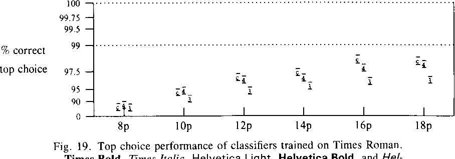 Figure 19 from On the Recognition of Printed Characters of Any Font