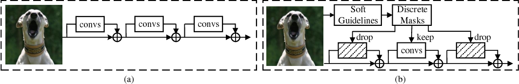 Figure 1 for SGAD: Soft-Guided Adaptively-Dropped Neural Network