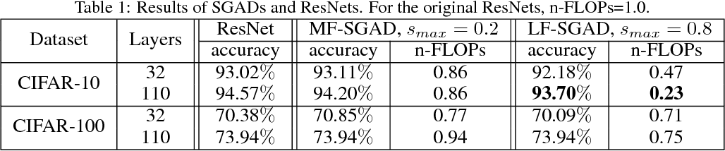 Figure 2 for SGAD: Soft-Guided Adaptively-Dropped Neural Network