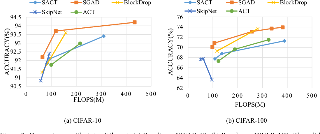Figure 4 for SGAD: Soft-Guided Adaptively-Dropped Neural Network
