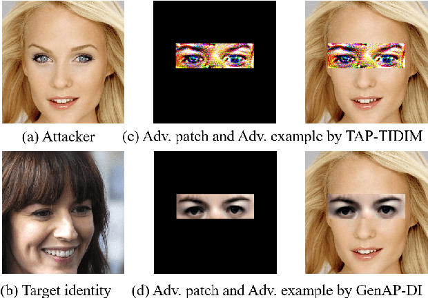Figure 1 for Improving Transferability of Adversarial Patches on Face Recognition with Generative Models