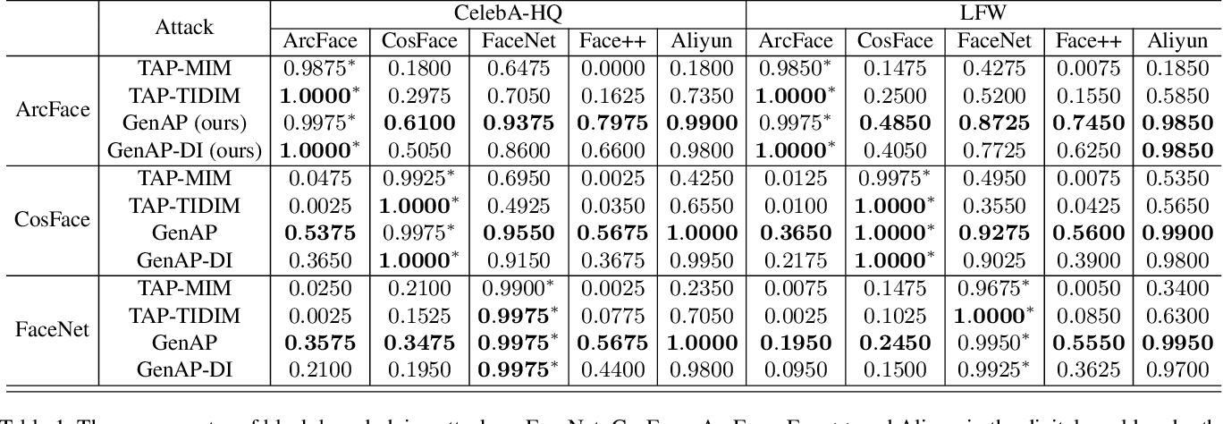Figure 2 for Improving Transferability of Adversarial Patches on Face Recognition with Generative Models