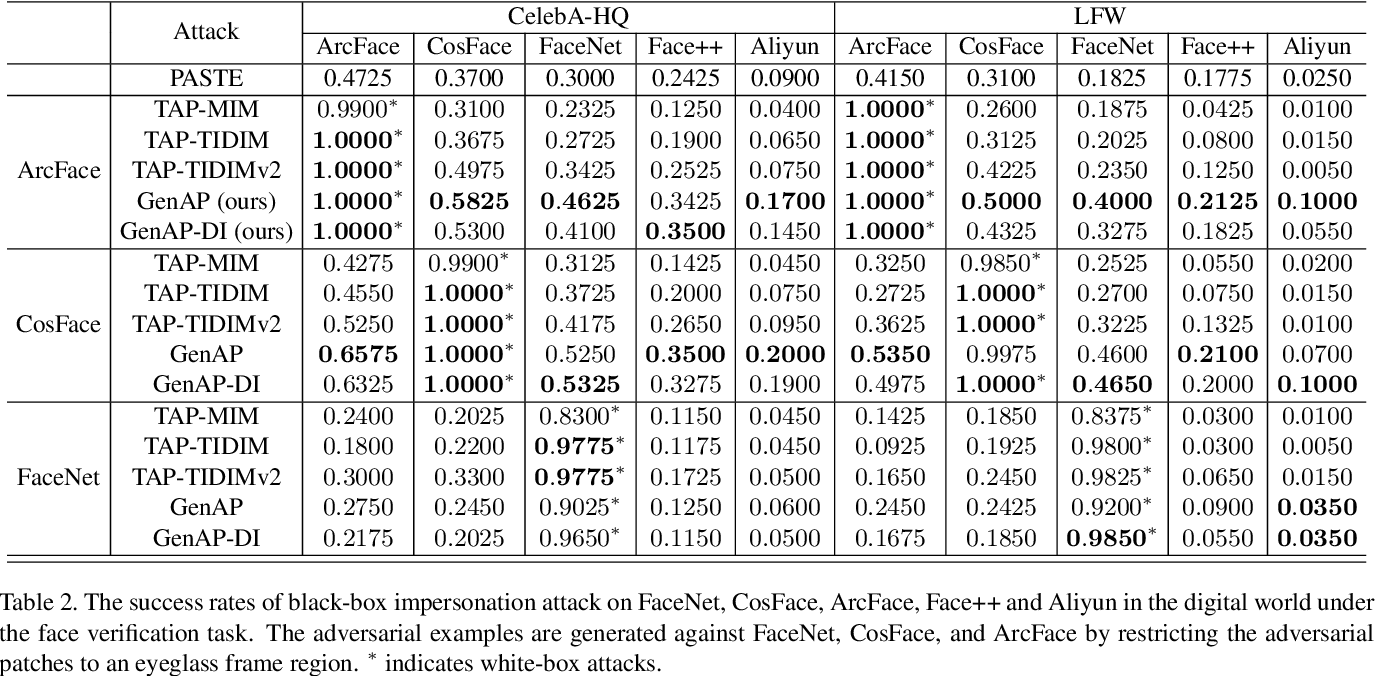 Figure 4 for Improving Transferability of Adversarial Patches on Face Recognition with Generative Models