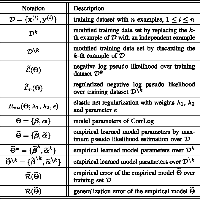 Figure 2 for Correlated Logistic Model With Elastic Net Regularization for Multilabel Image Classification