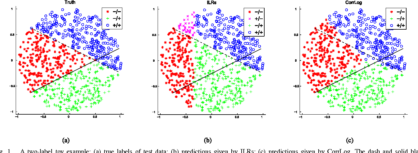 Figure 1 for Correlated Logistic Model With Elastic Net Regularization for Multilabel Image Classification