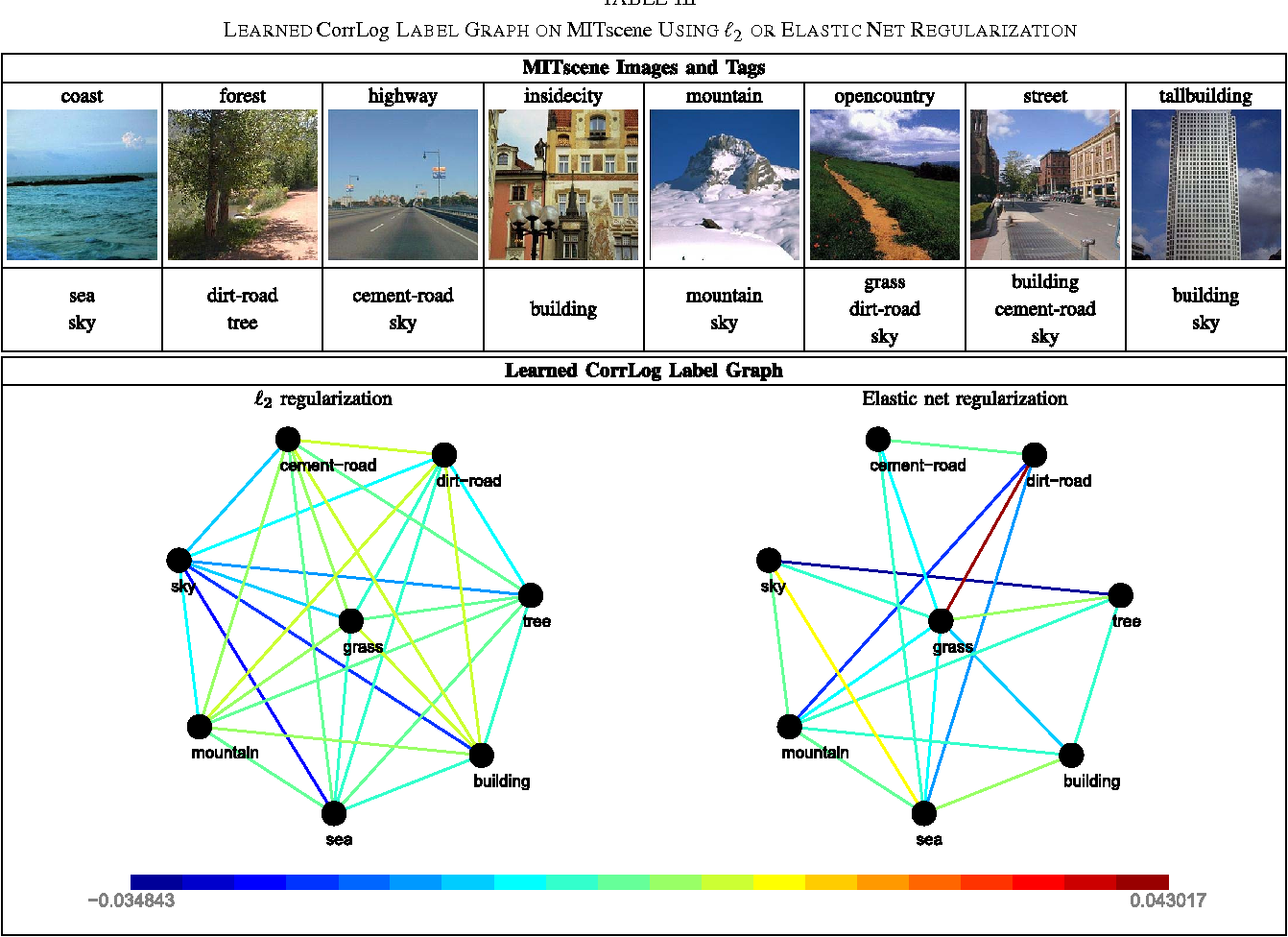 Figure 4 for Correlated Logistic Model With Elastic Net Regularization for Multilabel Image Classification